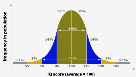 bell curve 1